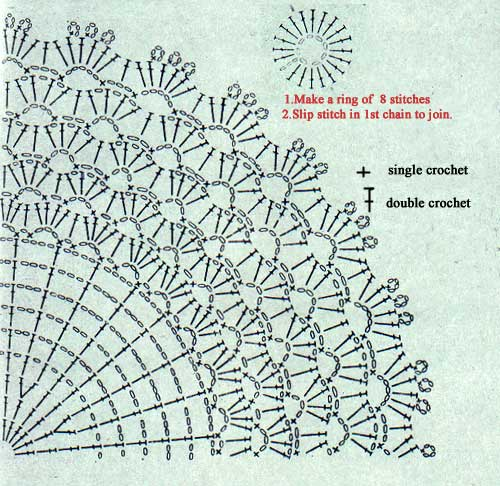 Crochet Doily Pattern in Charts