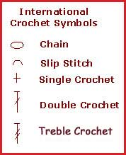 How to read crochet patterns in charts.